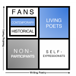 The Paradox of Contemporary Poetry (Board-Game Edition)