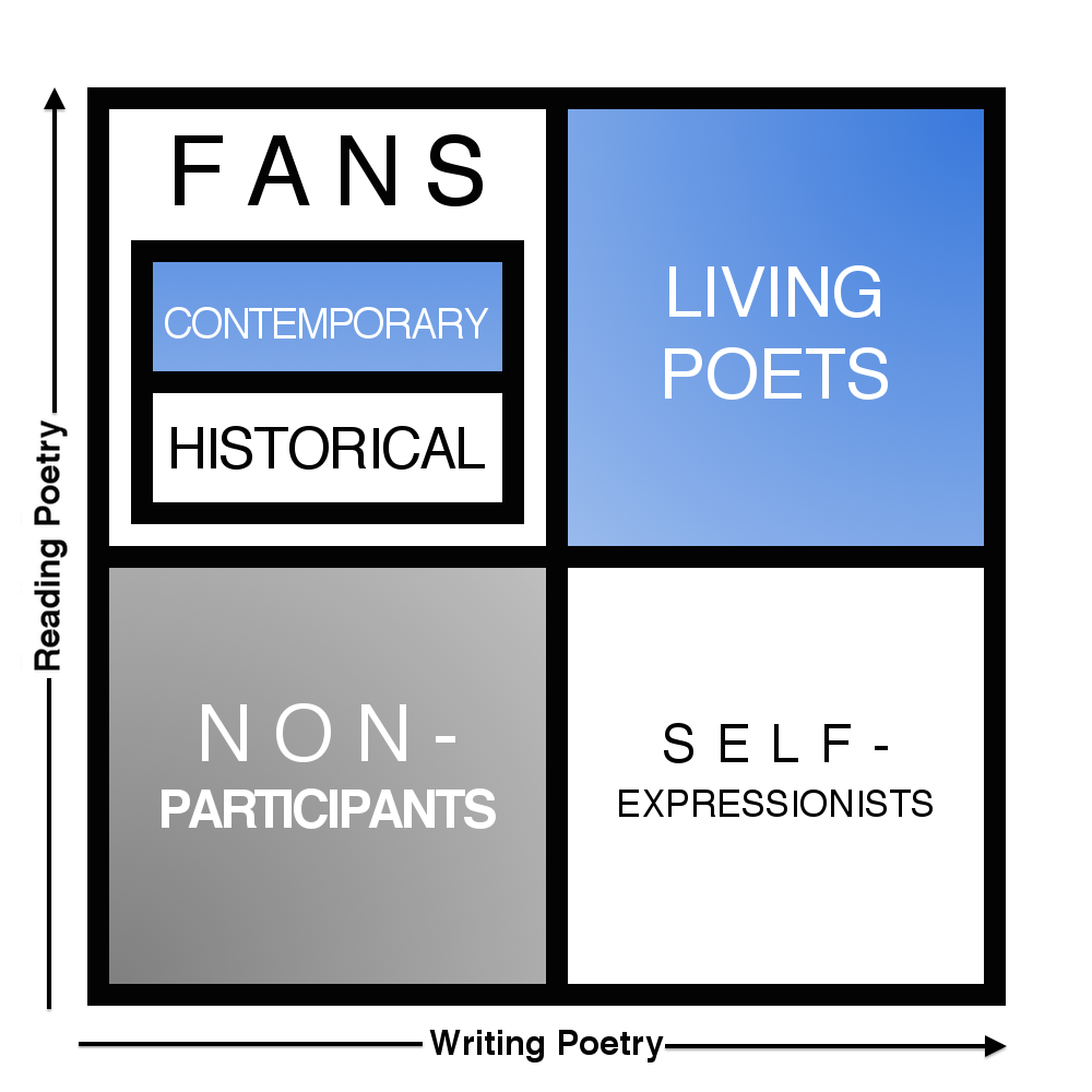 The Poetry Board Game