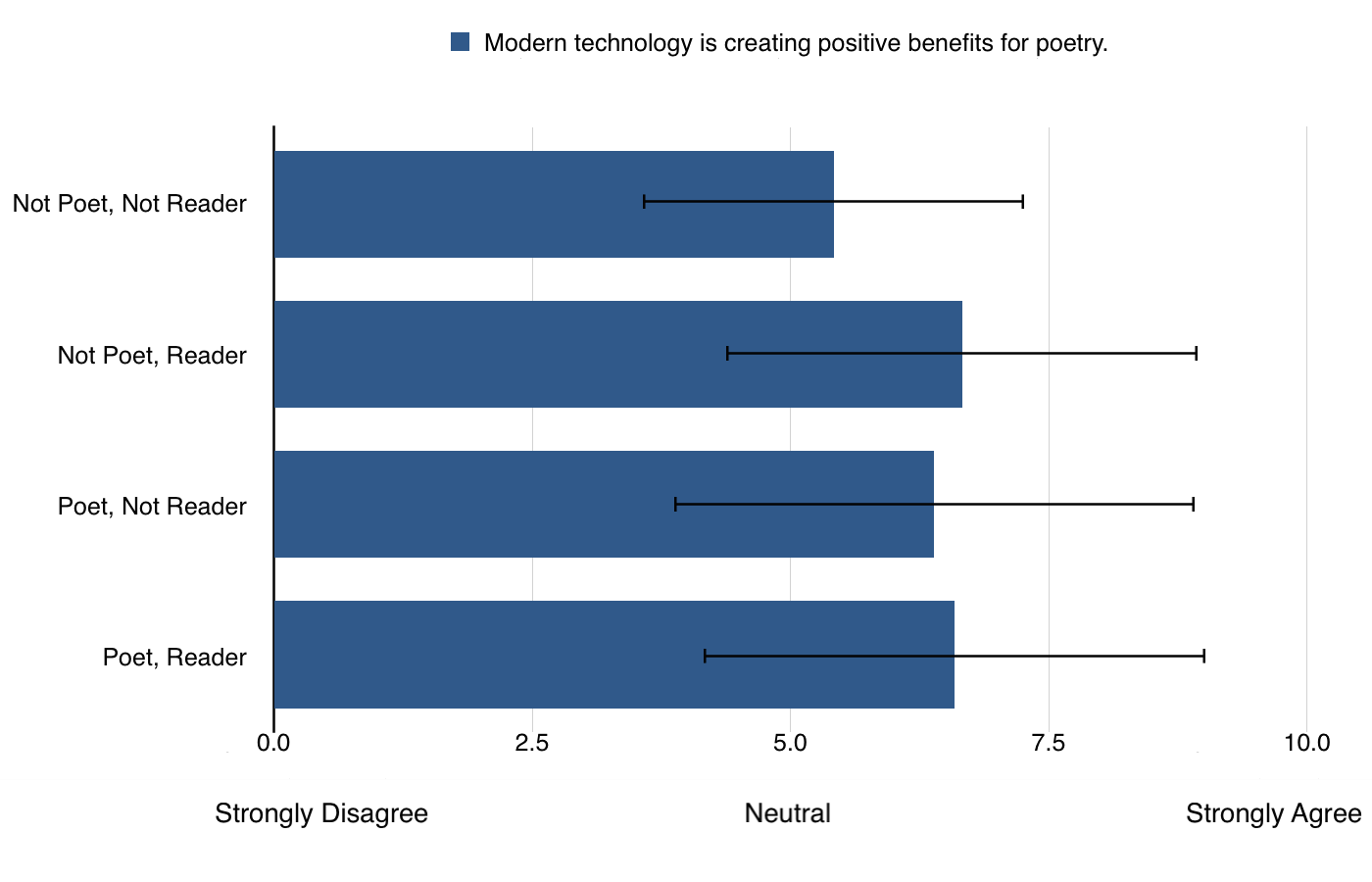 Attitudes toward benefits of technology of survey participants (n=307)