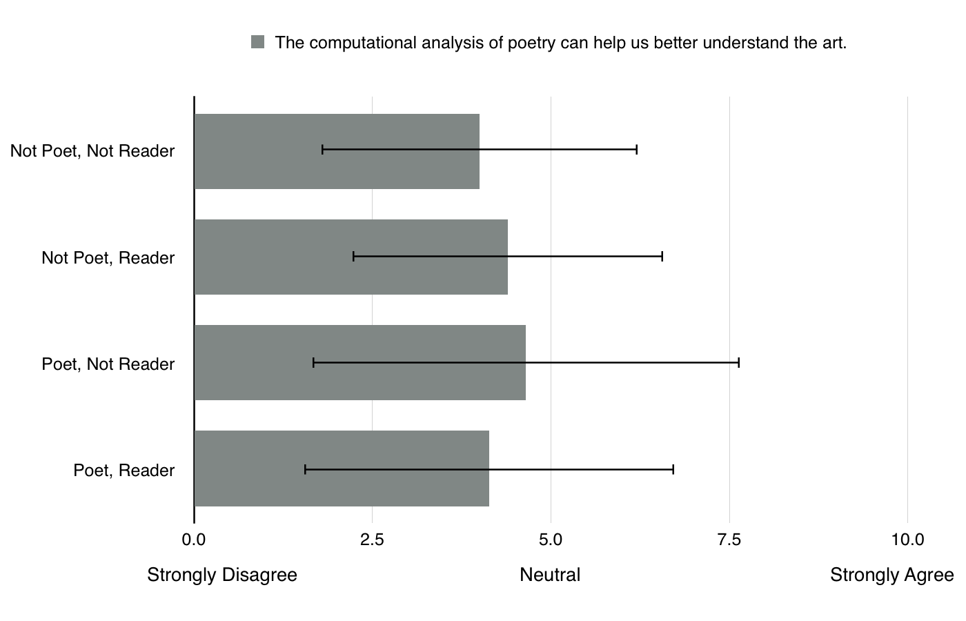Attitudes toward benefits of computational analysis to poetry of survey participants (n=307)