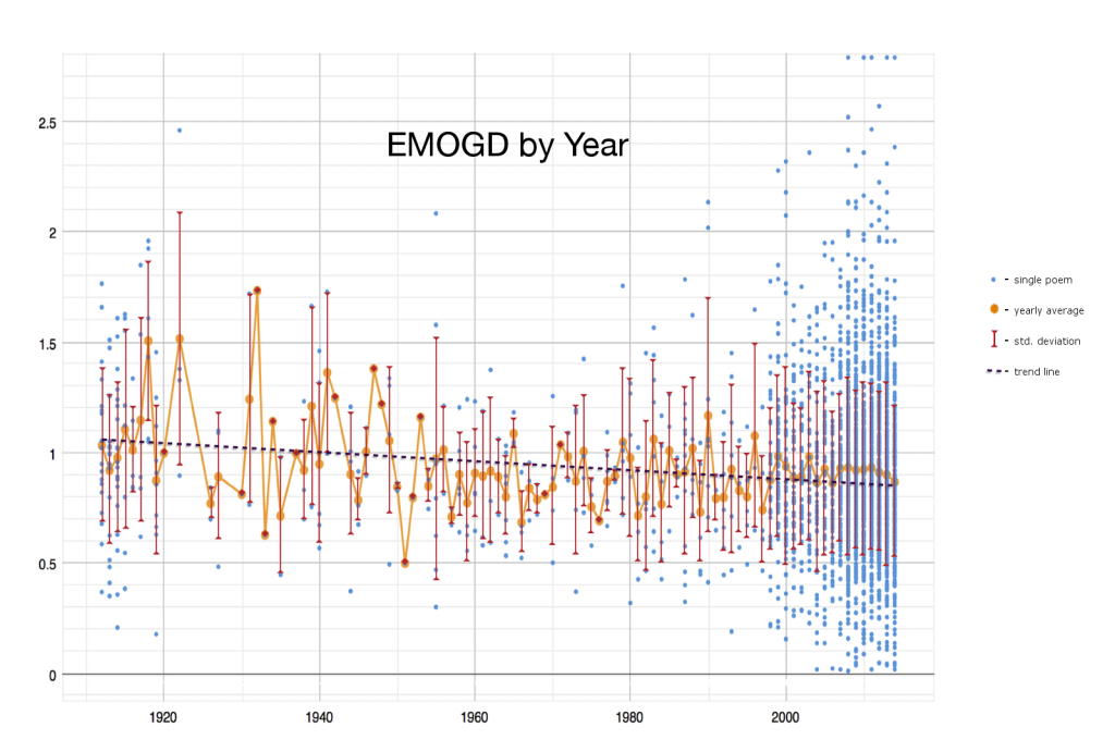 Trends in EMOGD