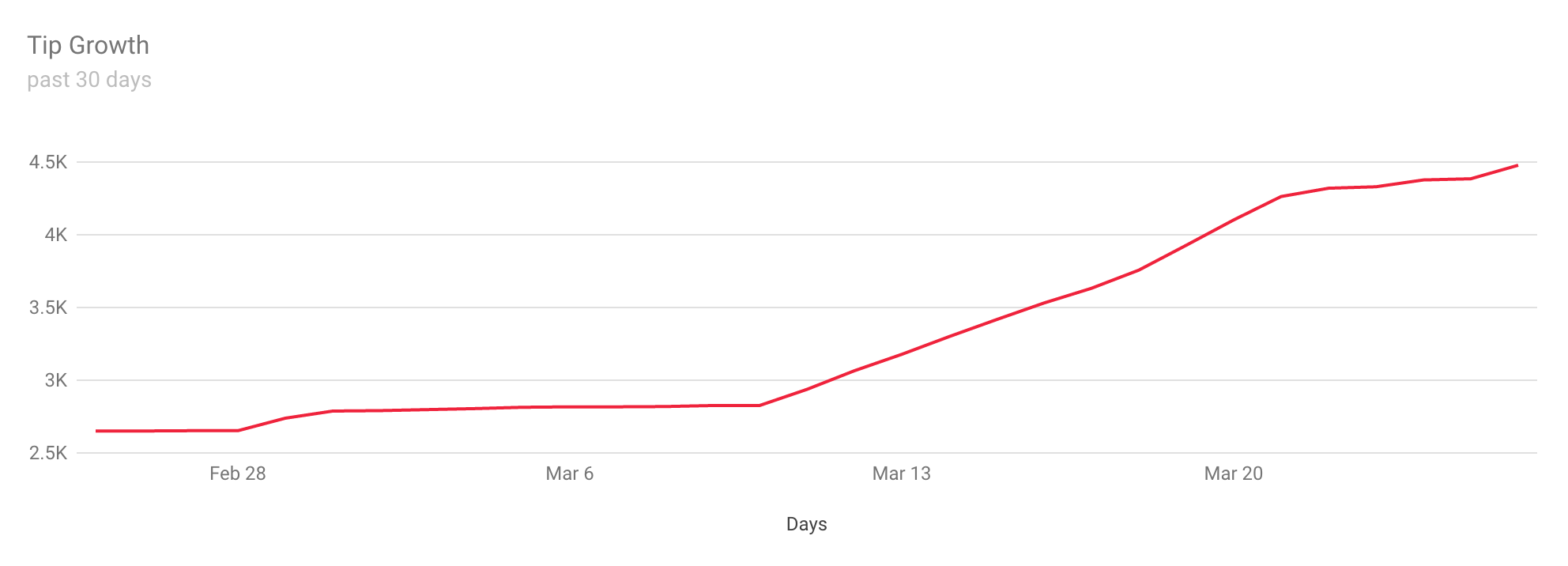 Line Graph of Tip Growth
