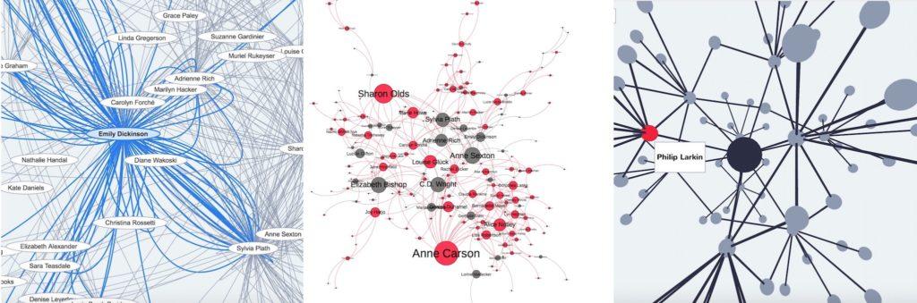 Graphs of poet interrelationships